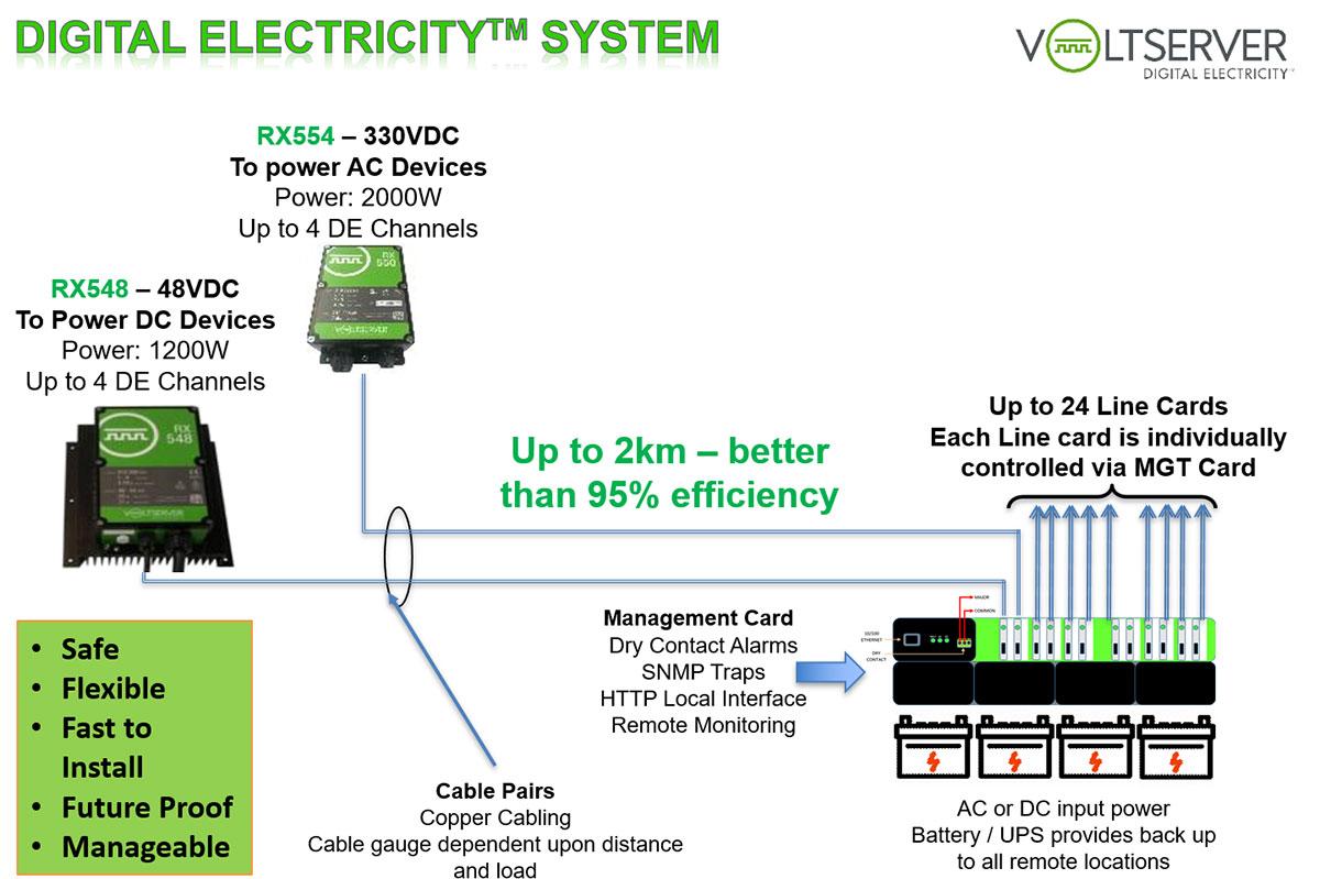 VoltServer Digital Electricity System