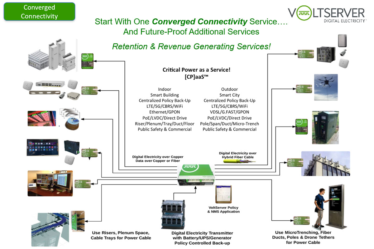 Volt Server Converged Connectivity
